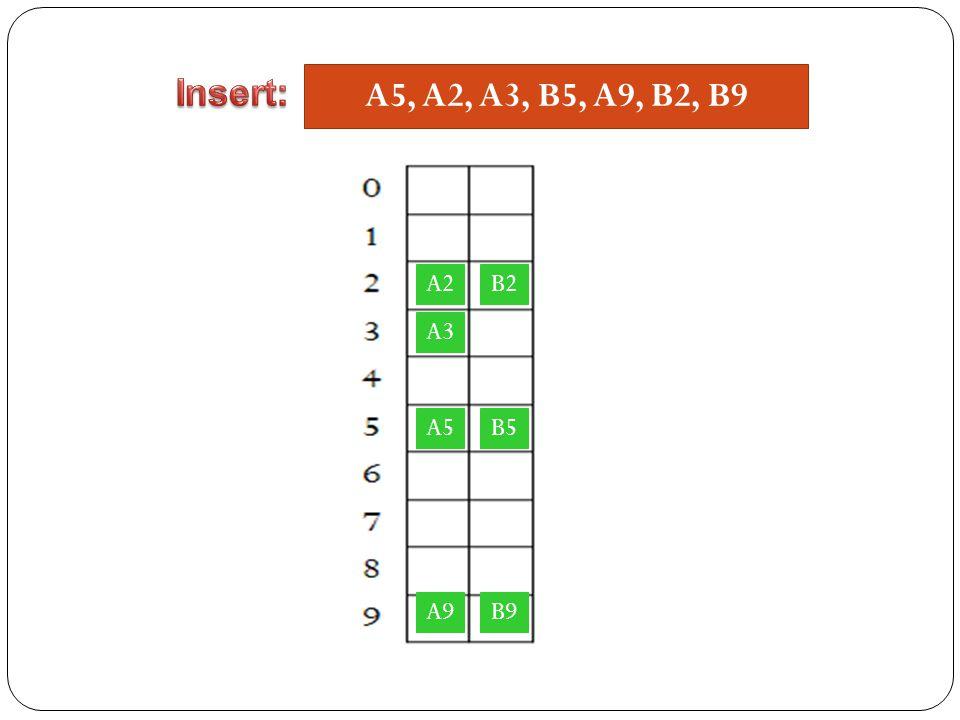 Insert: A5, A2, A3, B5, A9, B2, B9 A2 B2 A3 A5 B5 A9 B9