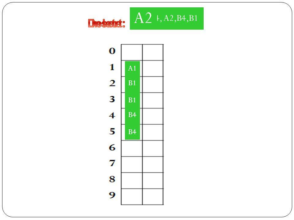 A1, A4, A2,B4,B1 A2 A4 Delete: Insert: A1 B1 A2 B1 B4 A4 B4
