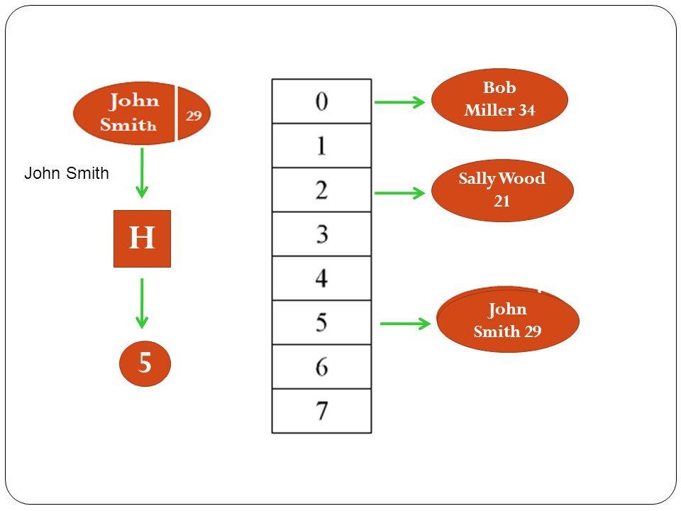 Bob Miller 34 John Smith Sally Wood 21 H John Smith 29 5