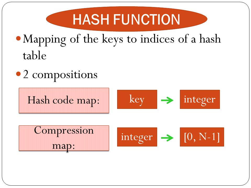 HASH FUNCTION Mapping of the keys to indices of a hash table