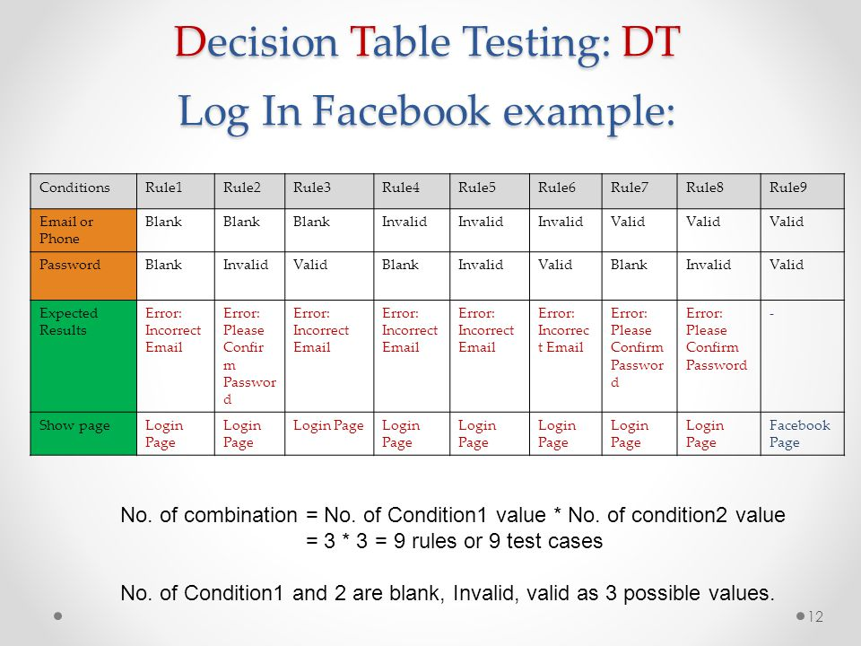 Decision Table Testing: DT Log In Facebook example: