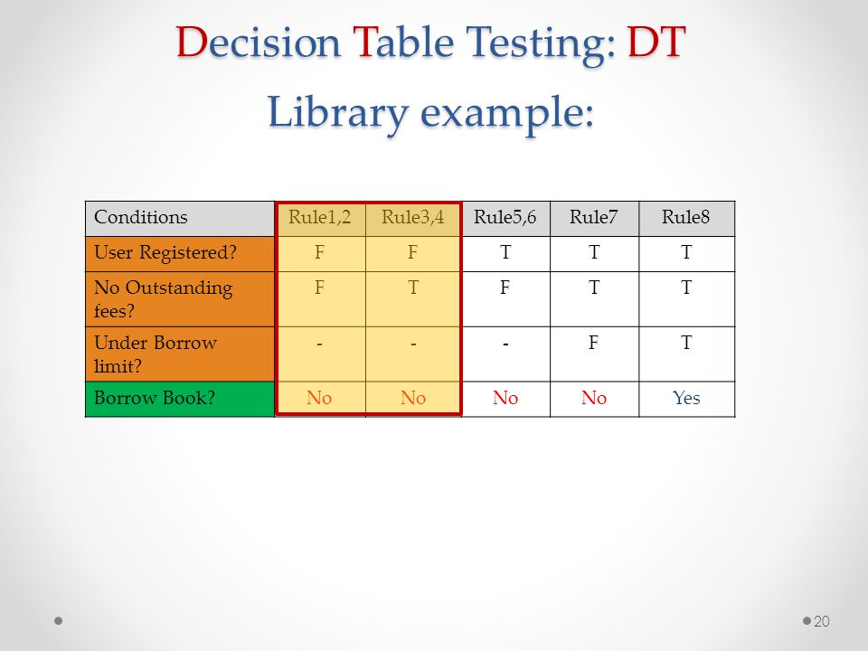Decision Table Testing: DT Library example: