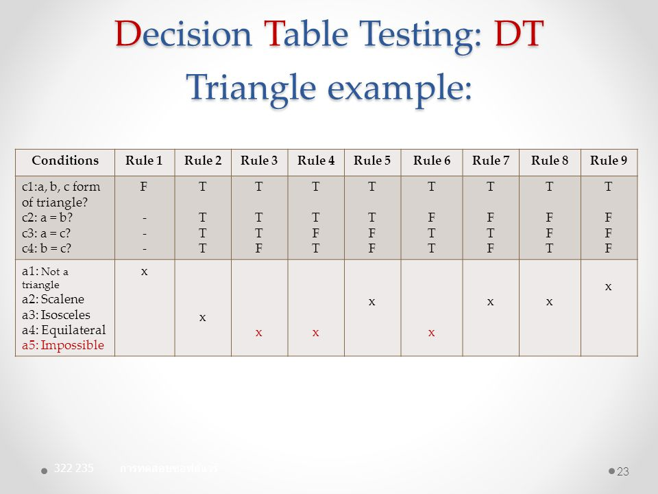 Decision Table Testing: DT Triangle example: