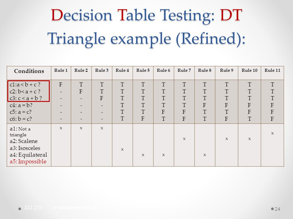 Decision Table Testing: DT Triangle example (Refined):