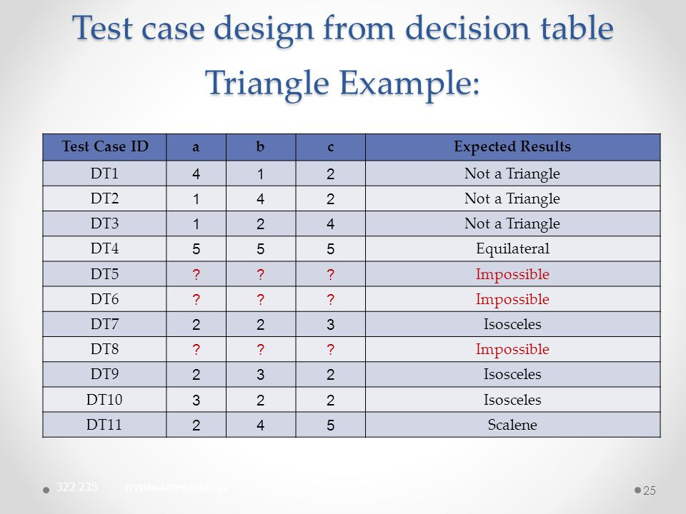 Test case design from decision table Triangle Example: