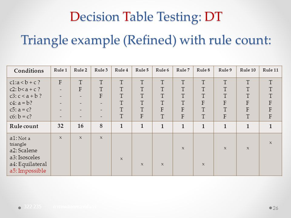 Decision Table Testing: DT Triangle example (Refined) with rule count: