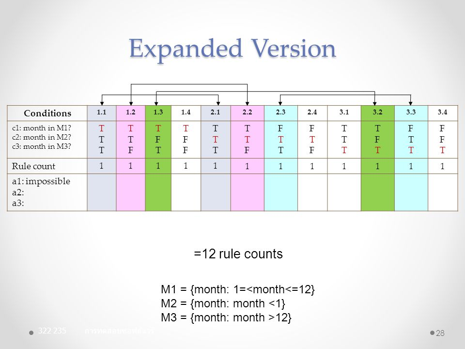 Expanded Version =12 rule counts M1 = {month: 1=<month<=12}