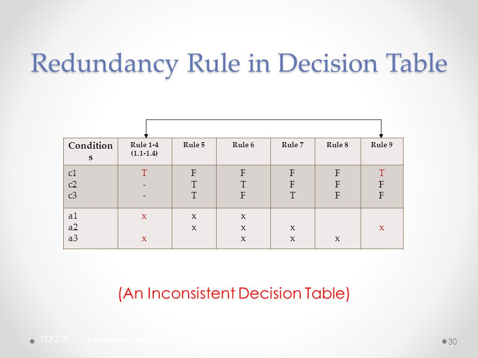 Redundancy Rule in Decision Table