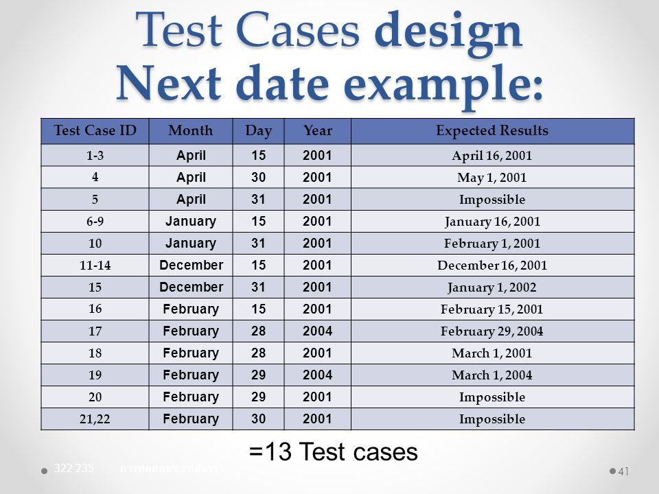 Test Cases design Next date example: