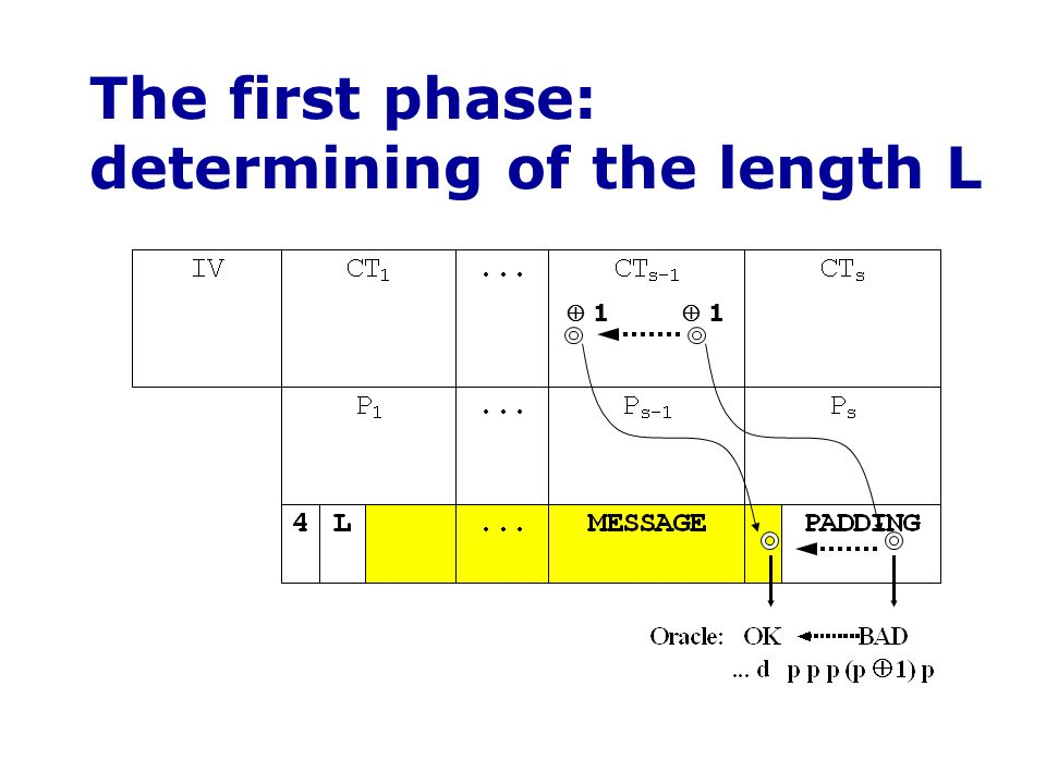 The first phase: determining of the length L