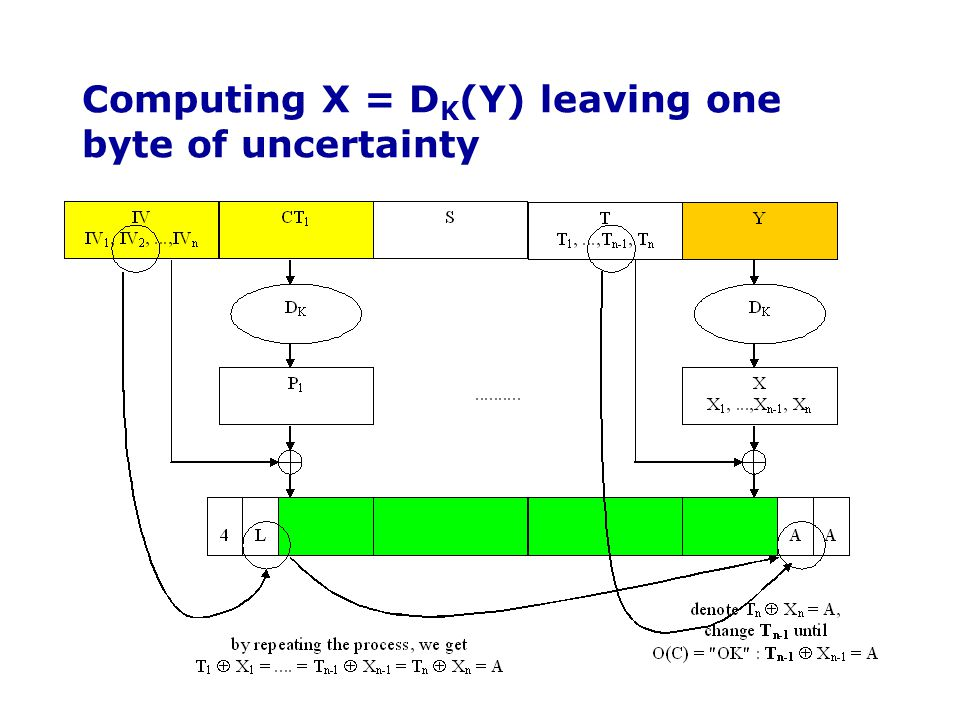 Computing X = DK(Y) leaving one byte of uncertainty