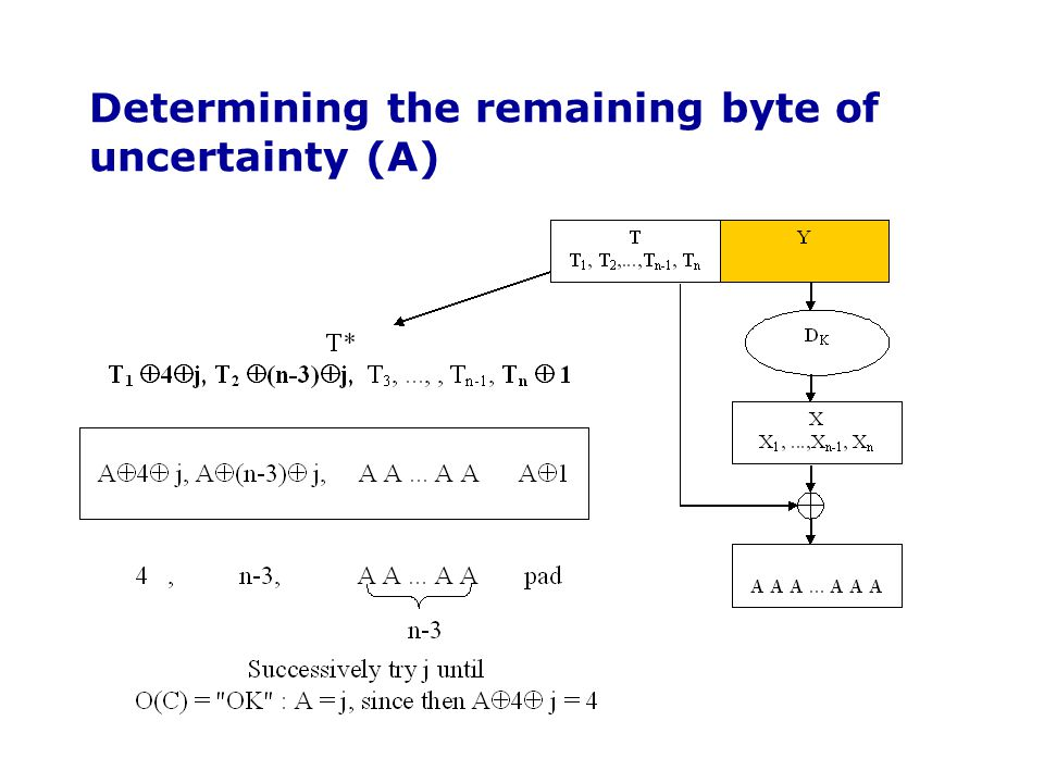 Determining the remaining byte of uncertainty (A)