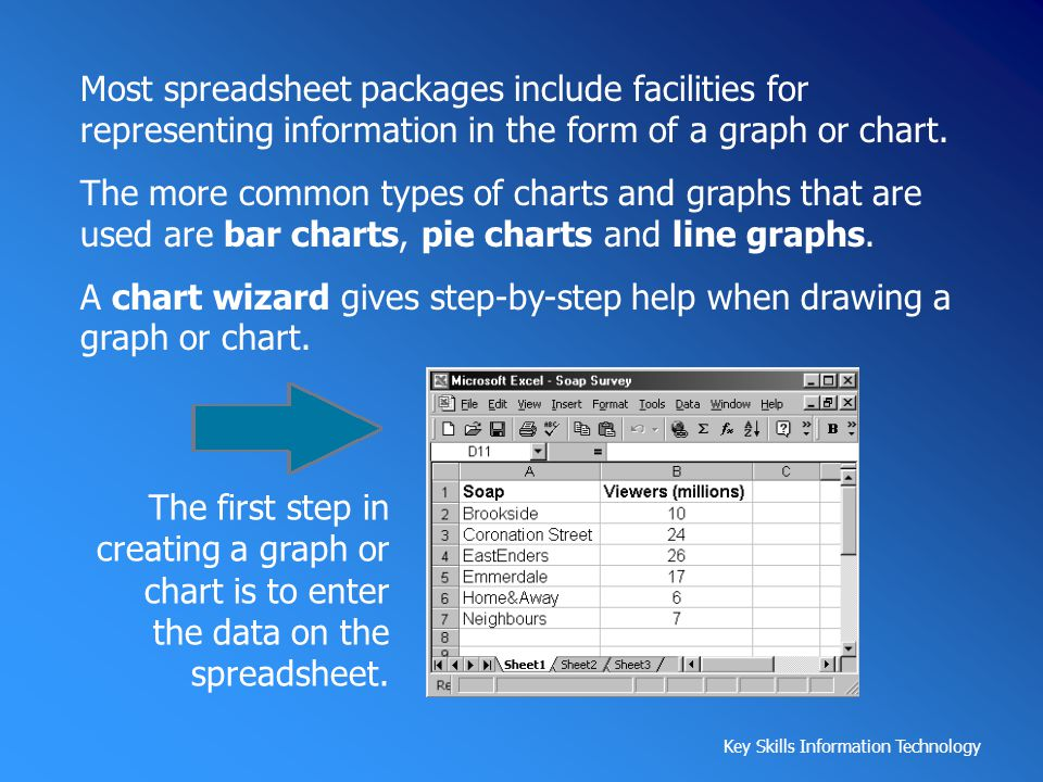 Most spreadsheet packages include facilities for representing information in the form of a graph or chart.