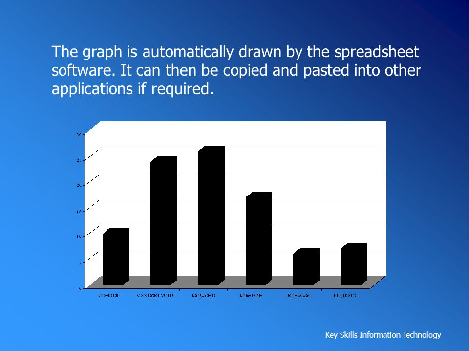 The graph is automatically drawn by the spreadsheet software
