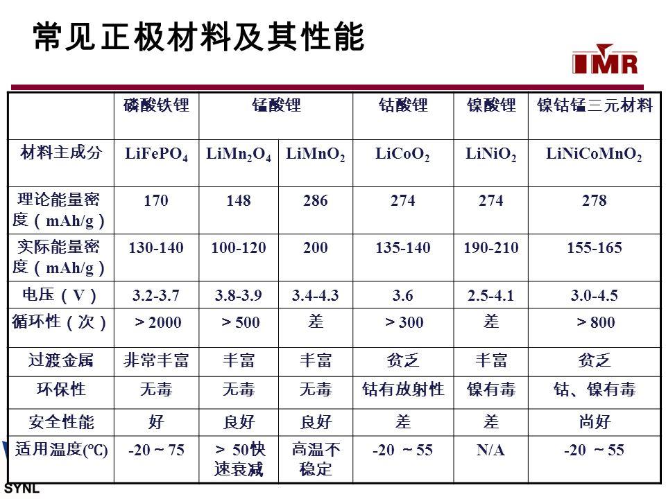 常见正极材料及其性能 磷酸铁锂 锰酸锂 钴酸锂 镍酸锂 镍钴锰三元材料 材料主成分 LiFePO4 LiMn2O4 LiMnO2