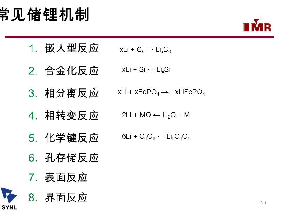 常见储锂机制 嵌入型反应 合金化反应 相分离反应 相转变反应 化学键反应 孔存储反应 表面反应 界面反应