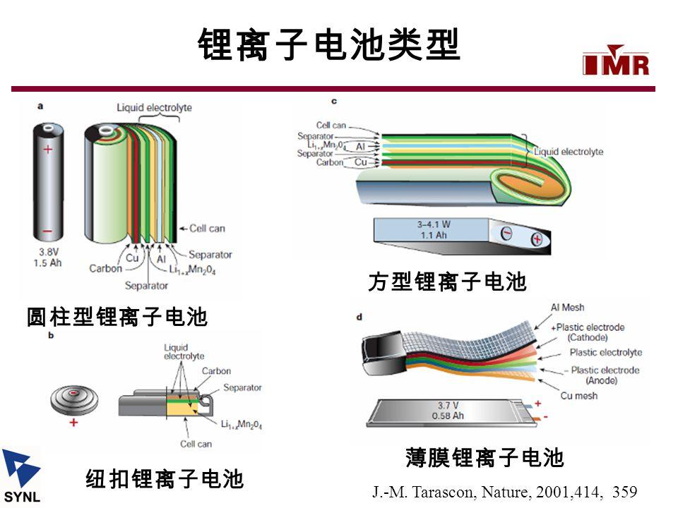 锂离子电池类型 方型锂离子电池 圆柱型锂离子电池 薄膜锂离子电池 纽扣锂离子电池