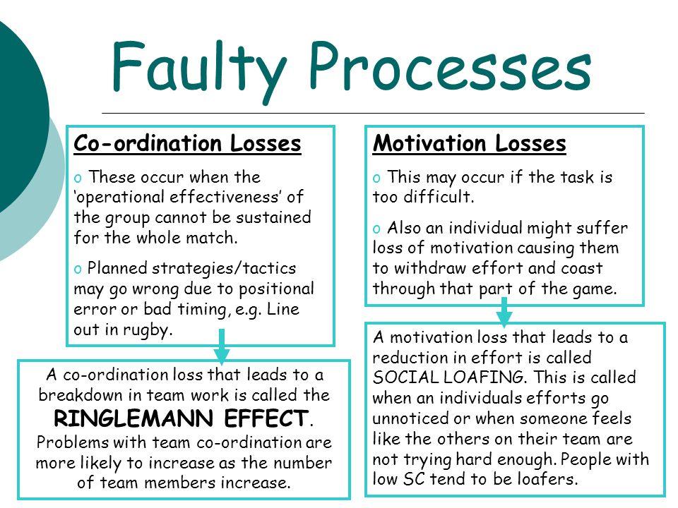 Faulty Processes Co-ordination Losses Motivation Losses
