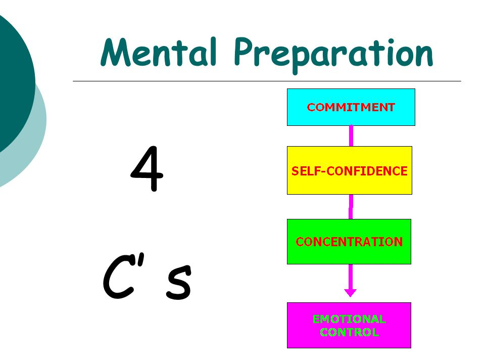 Mental Preparation 4 C' s