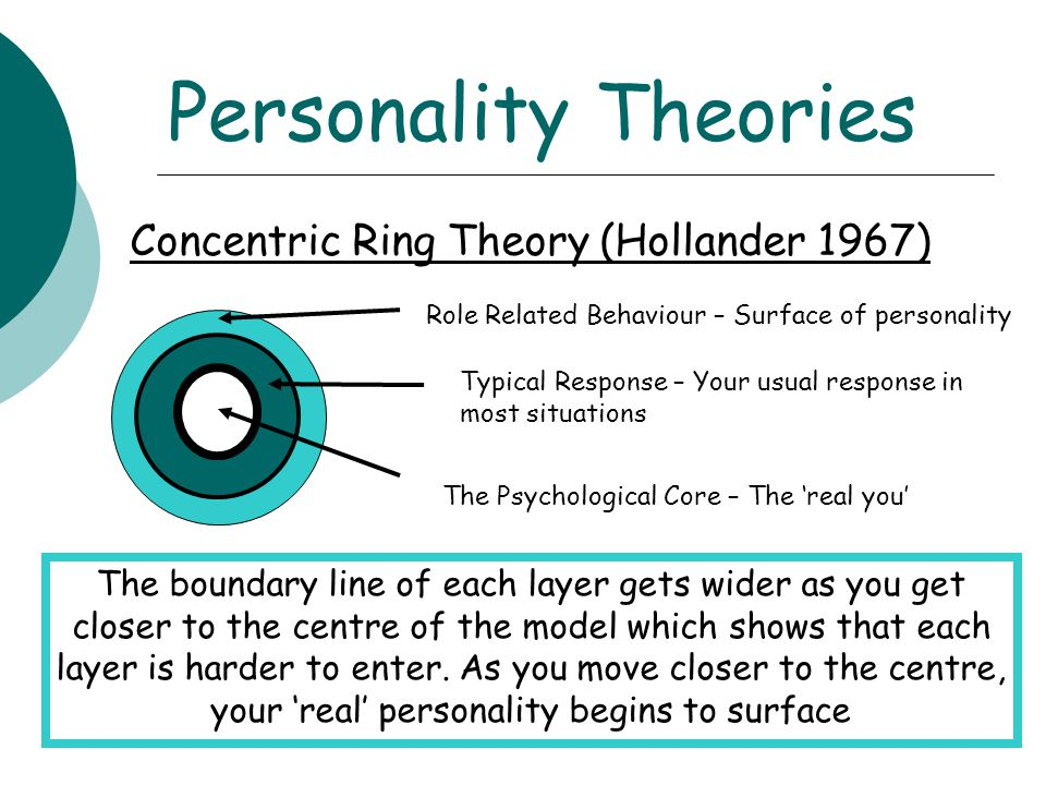 Personality Theories Concentric Ring Theory (Hollander 1967)