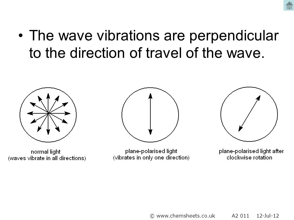 The wave vibrations are perpendicular to the direction of travel of the wave.