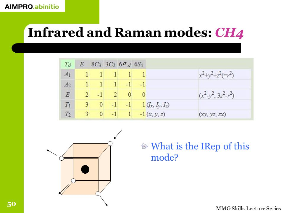 Infrared and Raman modes: CH4