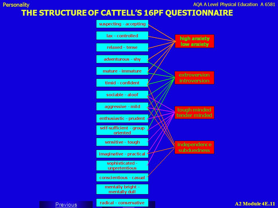 THE STRUCTURE OF CATTELL'S 16PF QUESTIONNAIRE