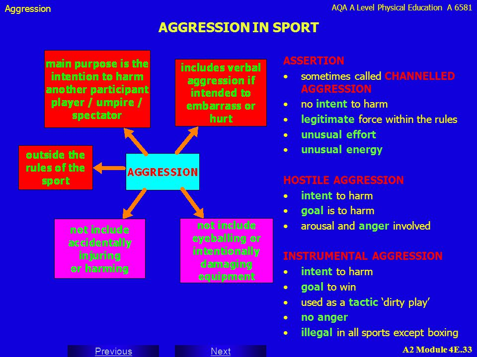 AGGRESSION IN SPORT ASSERTION sometimes called CHANNELLED AGGRESSION