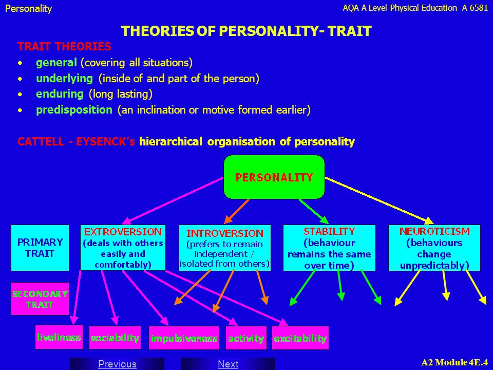 trait theories of personality evaluate The researchers, who evaluated data from 132,515 adults, ages 21-60, looked at   one of the major theories of personality asserts that personality traits are.