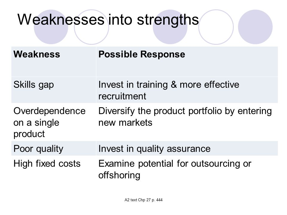 Weaknesses into strengths