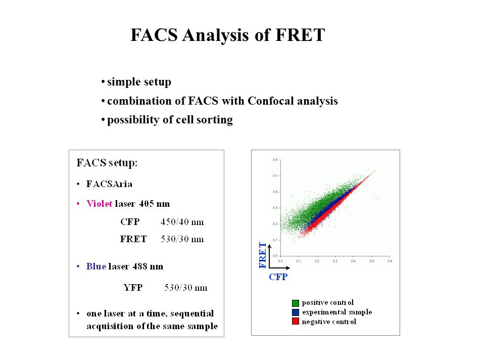 FACS Analysis of FRET simple setup