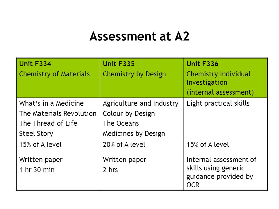 Assessment at A2 Unit F334 Chemistry of Materials Unit F335