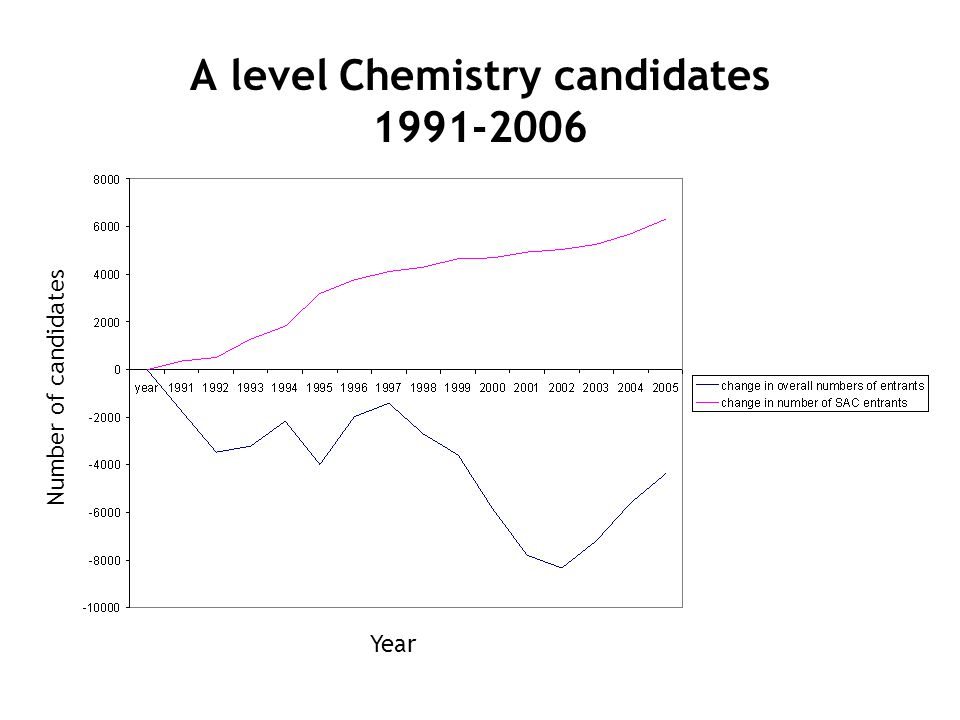 A level Chemistry candidates 1991-2006