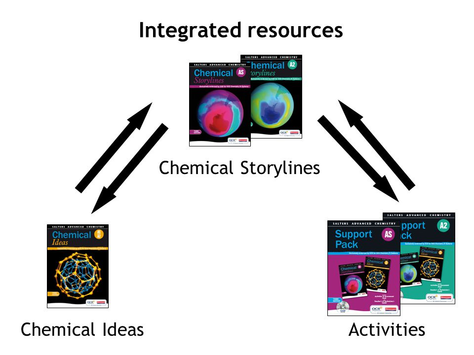 Integrated resources Chemical Storylines Chemical Ideas Activities