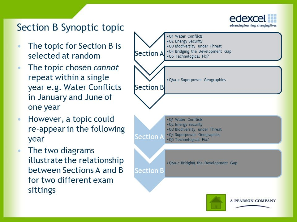 Section B Synoptic topic