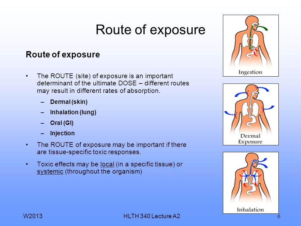 Route of exposure Route of exposure