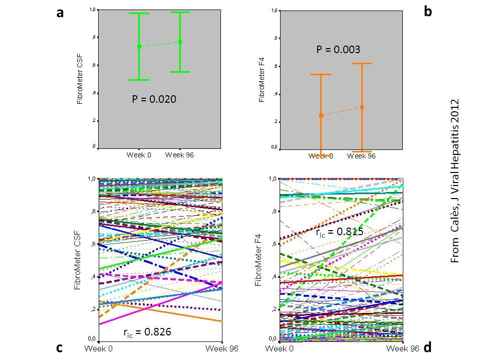 a b c d P = 0.003 P = 0.020 From Calès, J Viral Hepatitis 2012