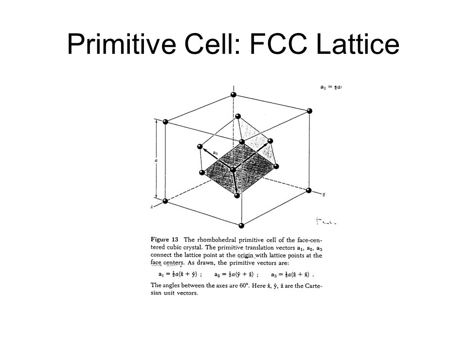 Primitive Cell: FCC Lattice