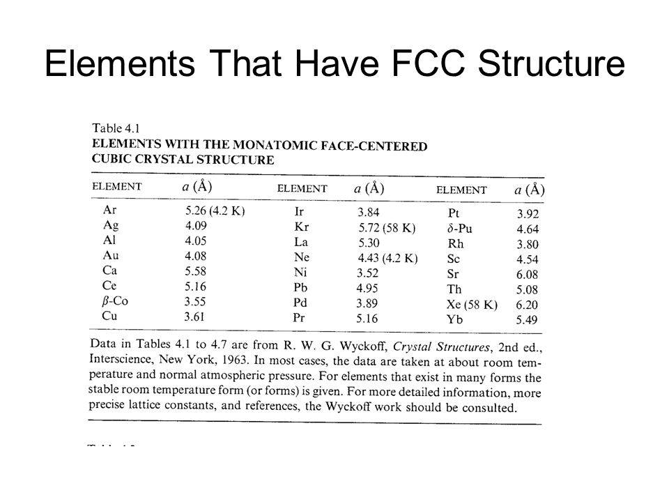 Elements That Have FCC Structure