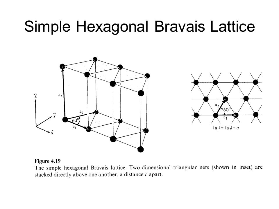 Simple Hexagonal Bravais Lattice