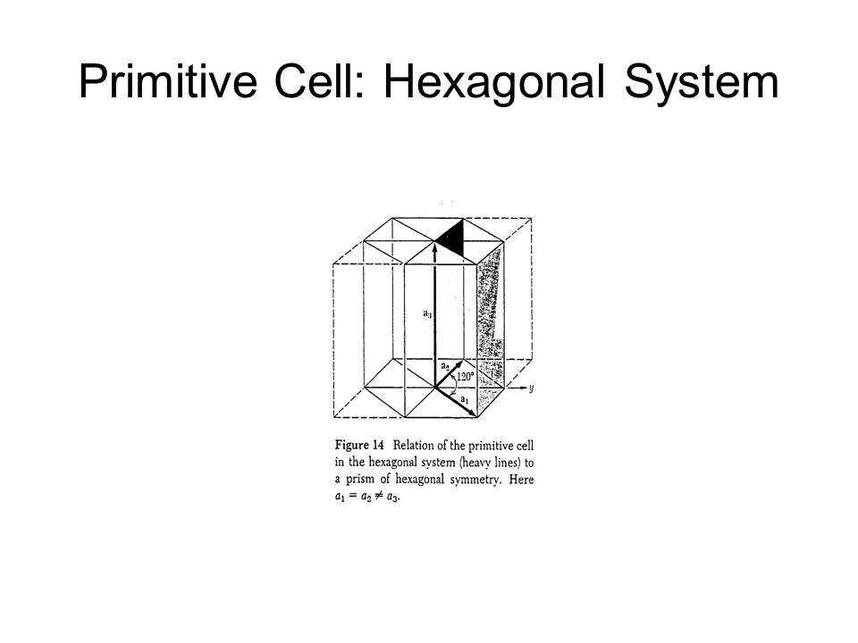 Primitive Cell: Hexagonal System