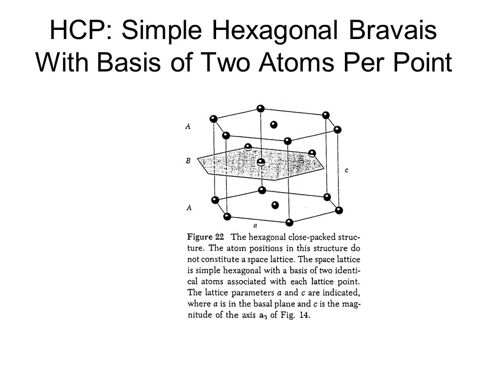 HCP: Simple Hexagonal Bravais With Basis of Two Atoms Per Point