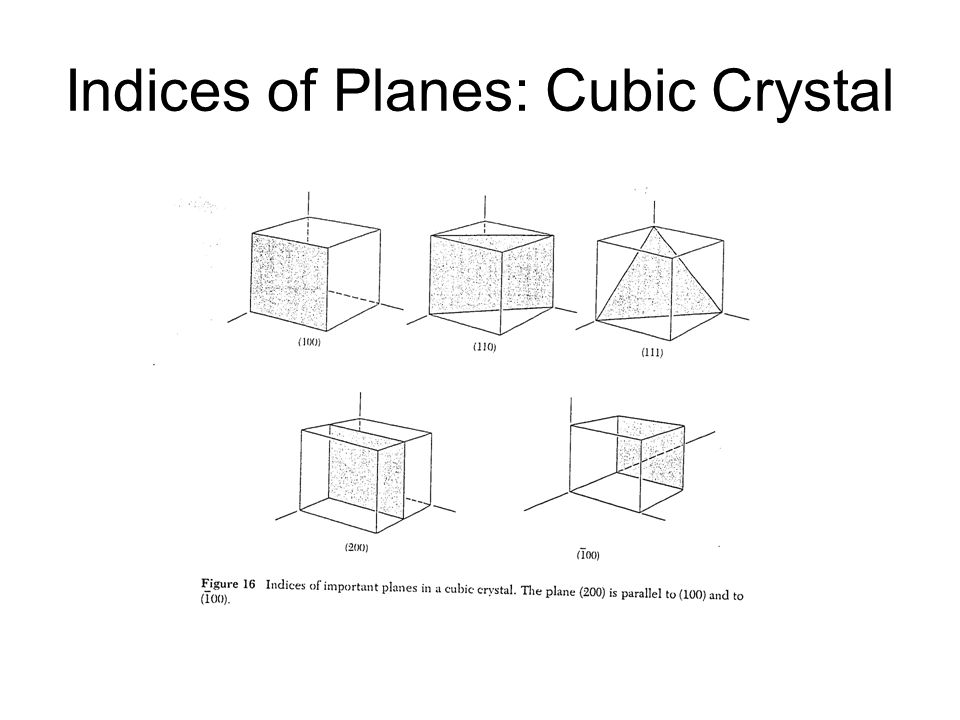 Indices of Planes: Cubic Crystal