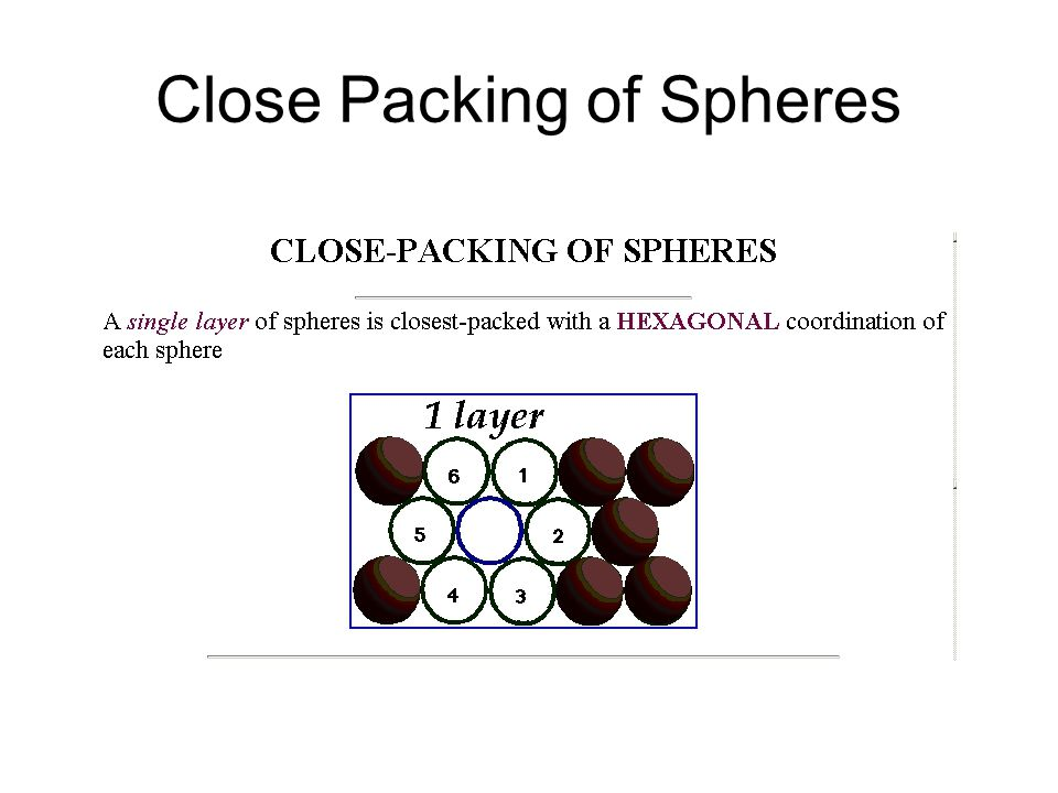 Close Packing of Spheres