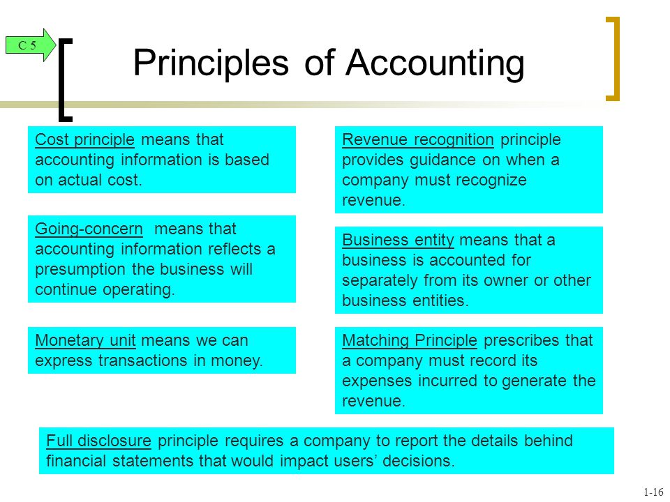 full disclosure principle accounting essay Ccounting full disclosure in financial statements prepare a 700-word paper in which you answer the following: what is the full disclosure principle in accounting.