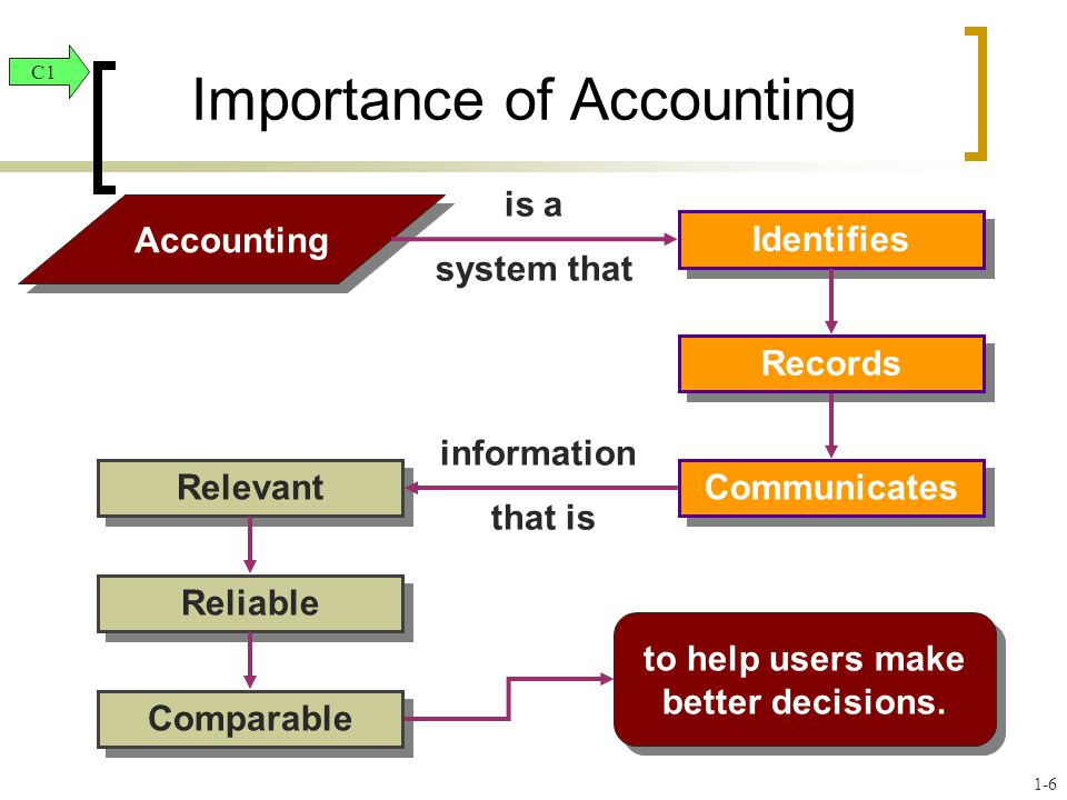 the importance of financial accounting Accounting information is becoming ever more important with in the  financial accounting is mainly of a synthetical kind, giving synthesised data about.