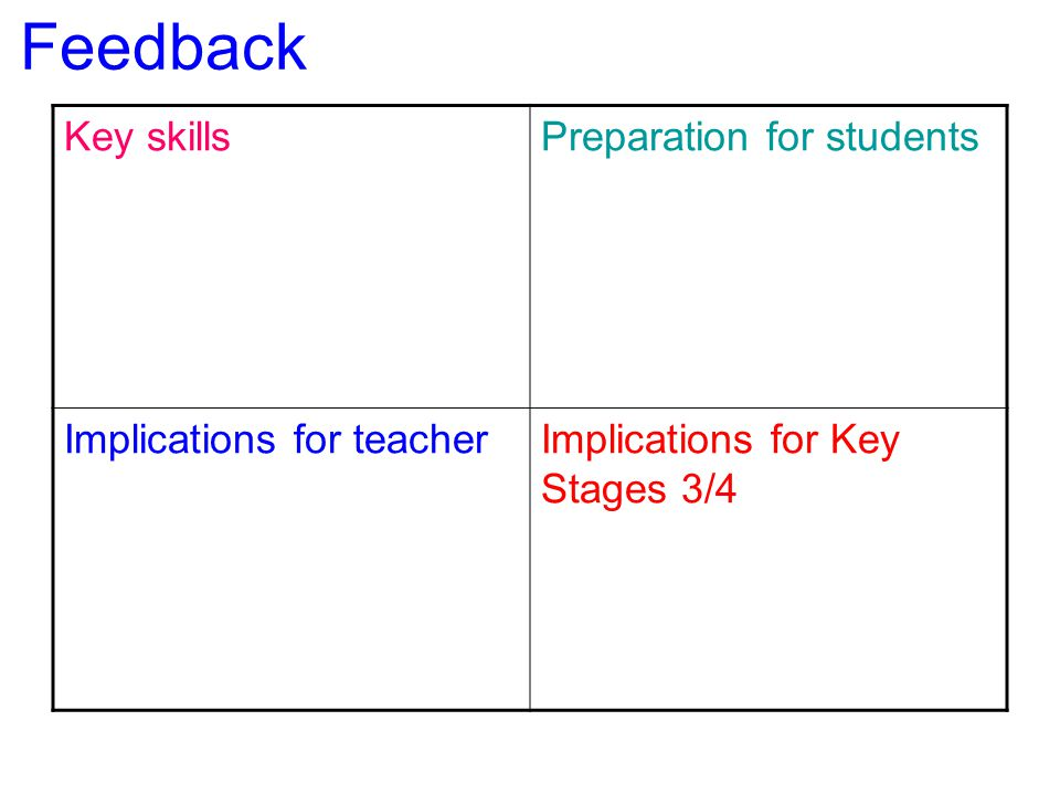 Feedback Key skills Preparation for students Implications for teacher