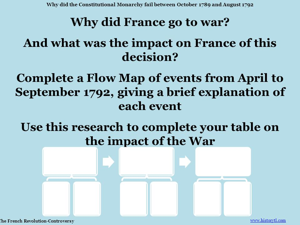 And what was the impact on France of this decision