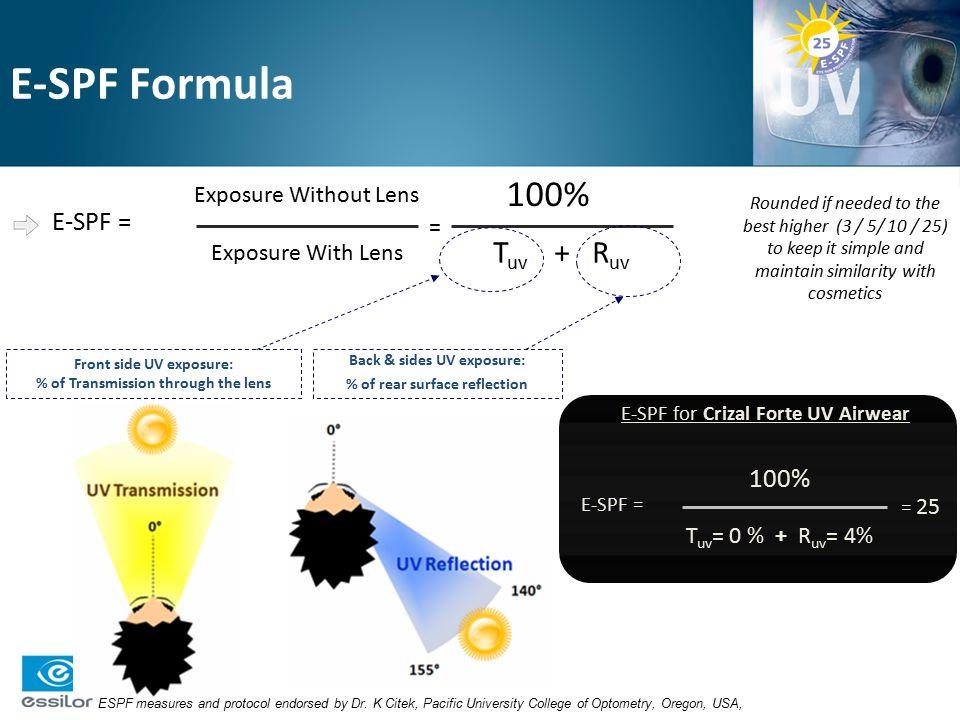 E-SPF Formula 100% Tuv + Ruv E-SPF = 100% Exposure Without Lens =