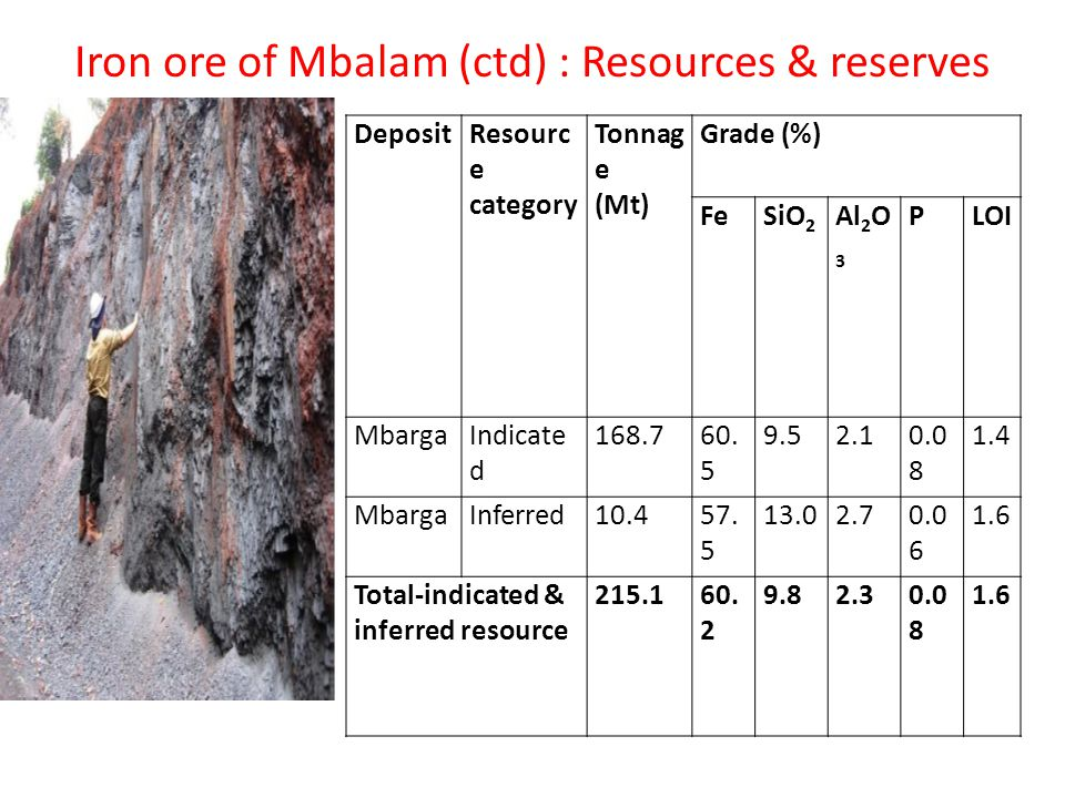 Iron ore of Mbalam (ctd) : Resources & reserves